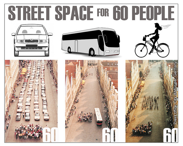 Cars Versus Bikes Versus Bus The German bike advocacy