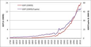 GDPCapita