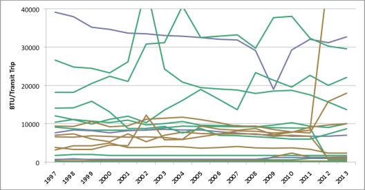 BTU/Passenger Trip, 1997-2013