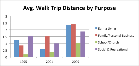 1995-2009WalkPurposeDist