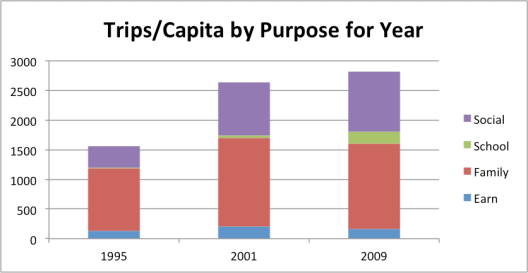 1995-2009WalkPurposeTrips